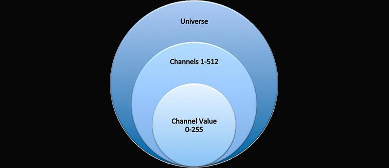 Основы понимания протокола DMX-512 для программирования освещения.
