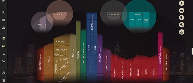 Musicmap - сайт з інфографікою 234 музичних жанрів