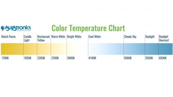 Розуміння колірної температури для освітлення